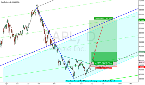 AAPL: APPLE : TRENDING UP