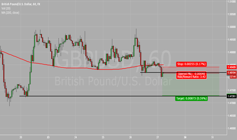 GBPUSD: One hour breakout