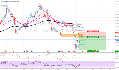 GBPAUD: GBPAUD: Selling at supply zone after big bear move
