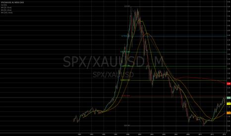 SPX/XAUUSD: SPX vs Gold