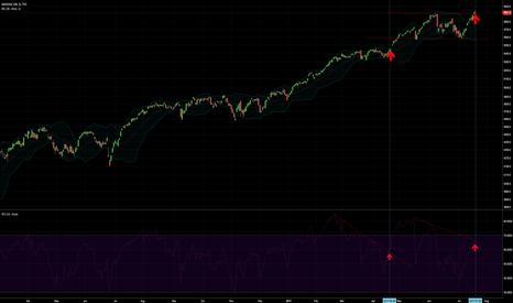 NDX: NASDAQ 100 Index- Potential bullshit breakout.