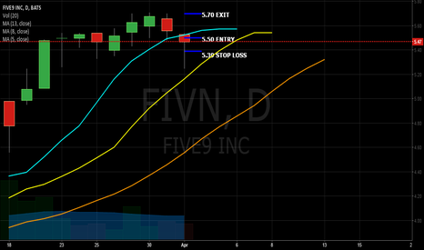 FIVN: FIVN for a Quick 5%
