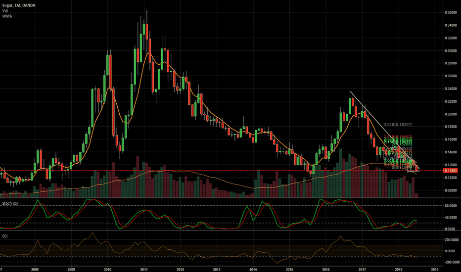 SUGARUSD: testing support again
