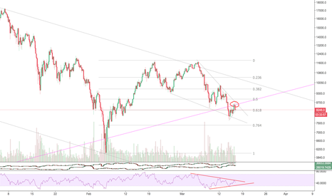 BTCUSD: Old log diagonal support broke and retested as resistance.