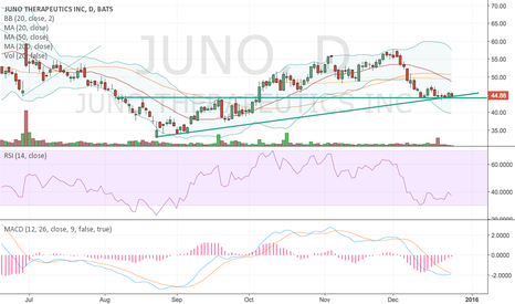 JUNO: JUNO in an interesting position to go long