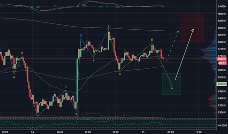 BTCUSD: Potential for Bitcoin and Altcoins to take-off again soon.