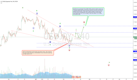 USDJPY: USDJPY: the dollar finally wins over the Yen.