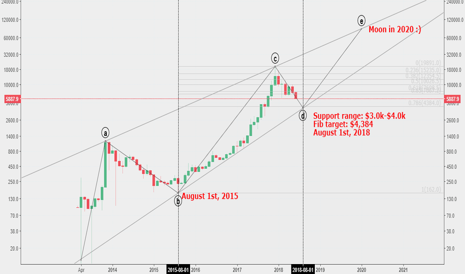 BTCUSD: $BTC long term forecast: Moon in 2020