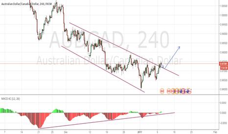 AUDCAD: AUDCAD - Huge Divergence - Trendline Breakout