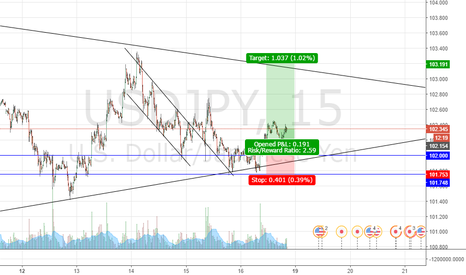 USDJPY: first plublish
