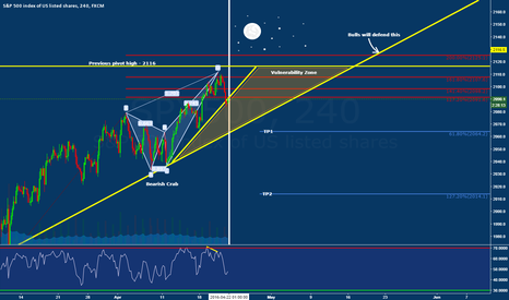 SPX500: Bearish Crab + Lunar cycle