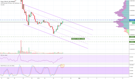 XVGBTC: XVG - Waiting for retrace around 600