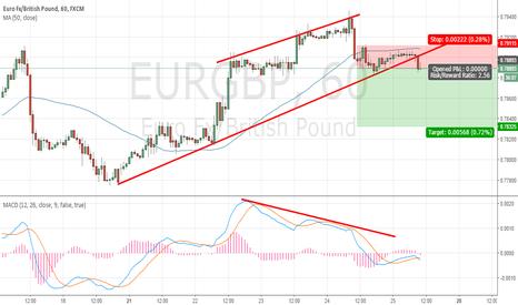 EURGBP: Rising channel breakout