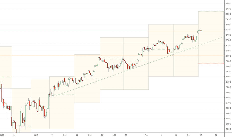 SPX500: SPX weekly targets