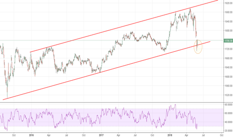 KLSE: Bursa KLCI - Area to watch for rebound