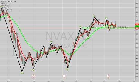 NVAX: TRADE IDEA: NVAX COVERED CALL