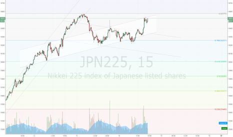 JPN225: 適当
