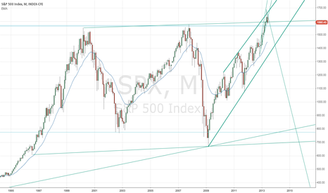 SPX: 15 Years
