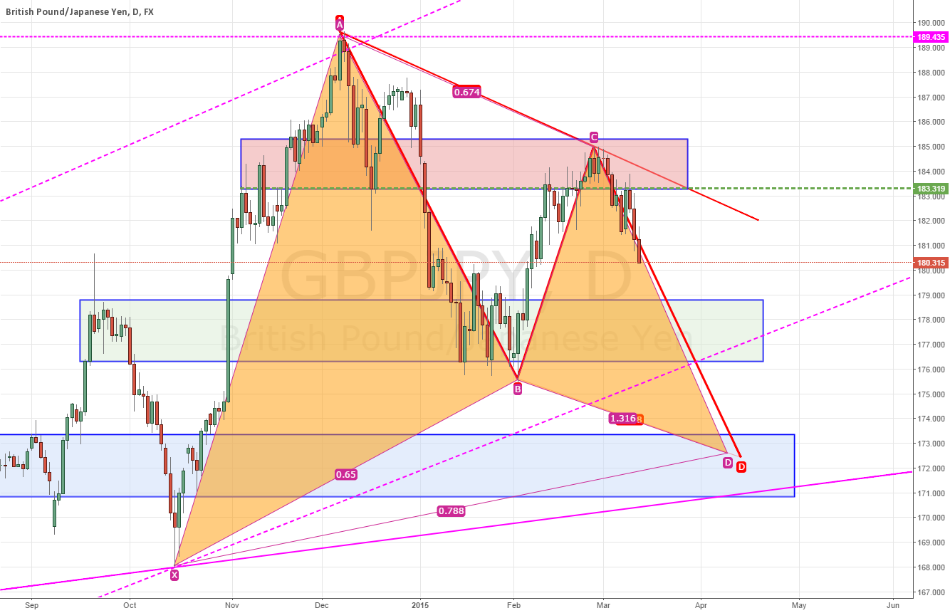 Short to grab some pips on CD leg of potential (ABCD n Gartley)