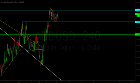 AUDUSD: AUD/USD Continued Upside?