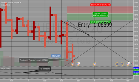 EURUSD: Connors' Price Action Analysis // EURUSD Short