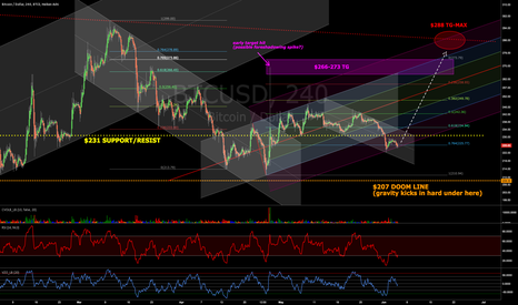 BTCUSD: Time for a trip to the top of the current sideways range?