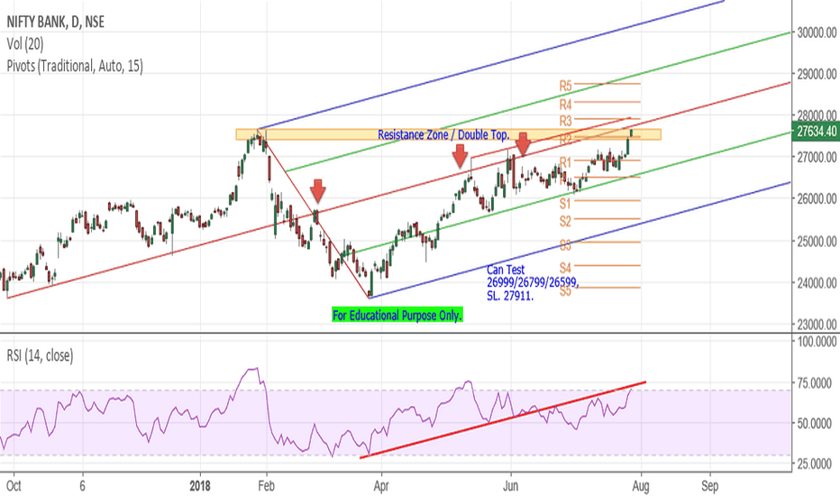 BANKNIFTY: Bank Nifty - Pitch Forks Analysis.