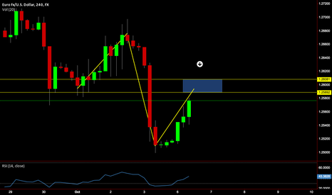 EURUSD: EUR/USD 4HR SHORT