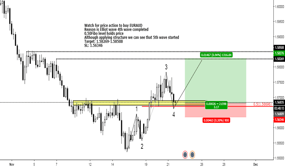 EURAUD: One more move up