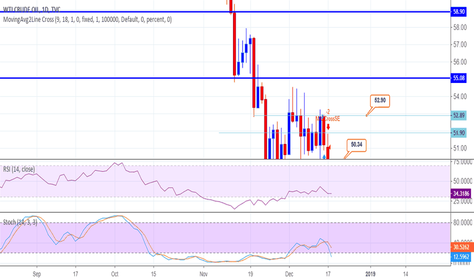 USOIL: Buy Crude Oil and Hold 49.12---48.50