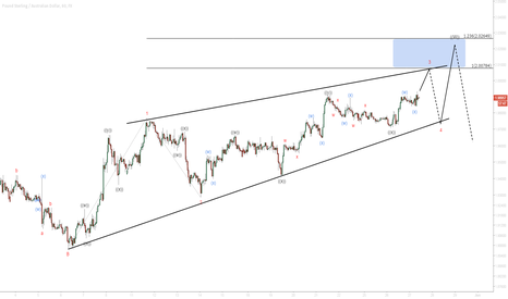 GBPAUD: $GBP/AUD Short Term Elliottwave Analysis 5/27/2015