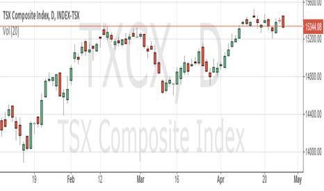 TXCX: Canada stocks fell on close of Monday :  $PRE,$RFP,$CXR,$PWT