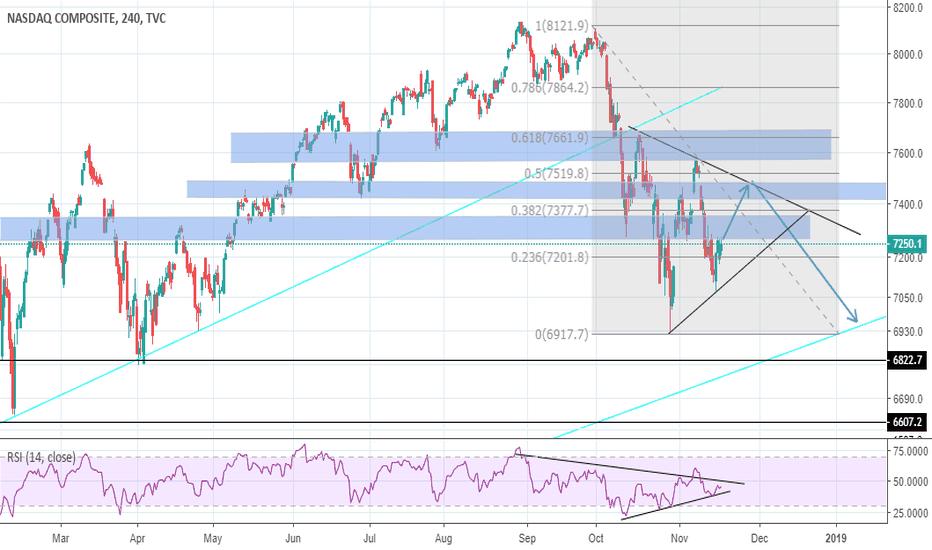 IXIC: NASDAQ SHORT