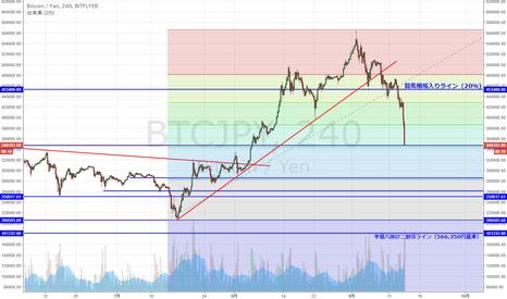 BTCJPY: BTC/JPY 上昇61.8%戻し付近まで下落