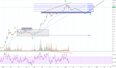 ETHEUR: it seems ethereum in 3 to 4 correction cycle