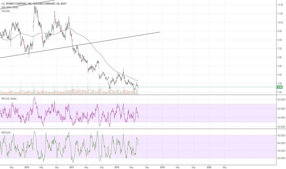JCP: $JCP long-term bullish