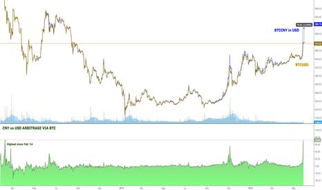 BTCUSD: CNY USD Arbitrage highest since Feb 2014