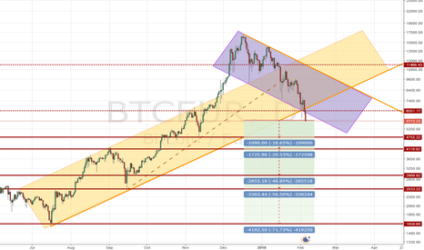 BTCEUR: Bitcoin vs. Euro ... the next support levels