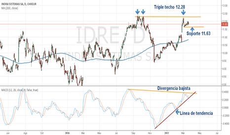 IDR: INDRA Gráfico diario, 4H y 1H
