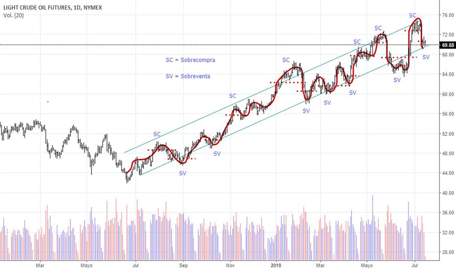 CL1!: Ciclos del mercado tendecial