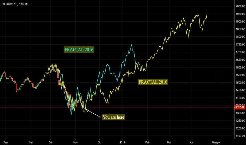 XOI: Oil Sector: il frattale 2010 e 2016