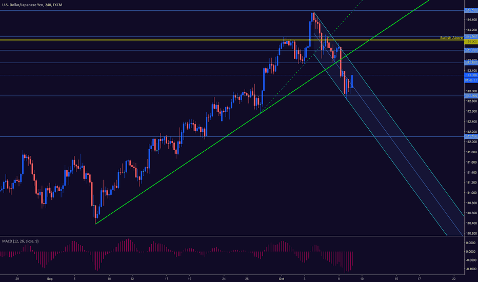 USDJPY: USDJPY BEARISH BELOW RISING CHANNEL