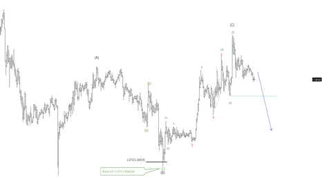 EURUSD: Short Term outlook of #EURUSD