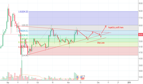 LTCUSD: Go long at support