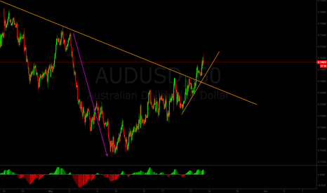 AUDUSD: AUDUSD selling opportunity