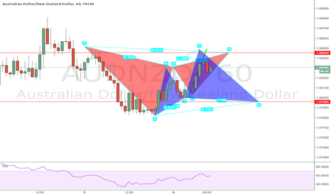 AUDNZD: ADVANCE PATTERN(SHORT ON GARTLEY AND LONG ON CYPHER PATTERN)