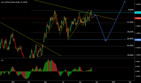 EURAUD: EUR/AUD Brief bearish C wave