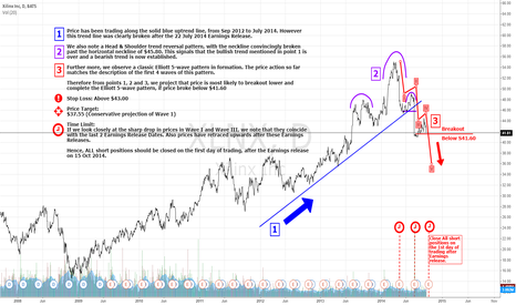 XLNX: A Near Term Shorting Opportunity for XLNX Until 15 Oct 2014