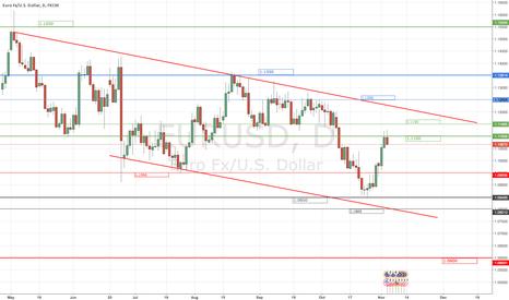 EURUSD: EUR/USD Down Trend channel