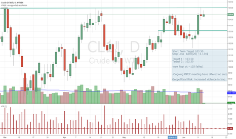 CL1!: Crude oil bouce back but failed to hold above 105$/bbl